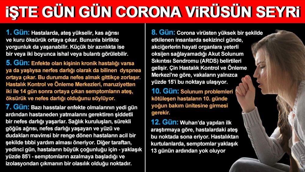 Gün gün corona virüs (covid-19) belirtileri - 14