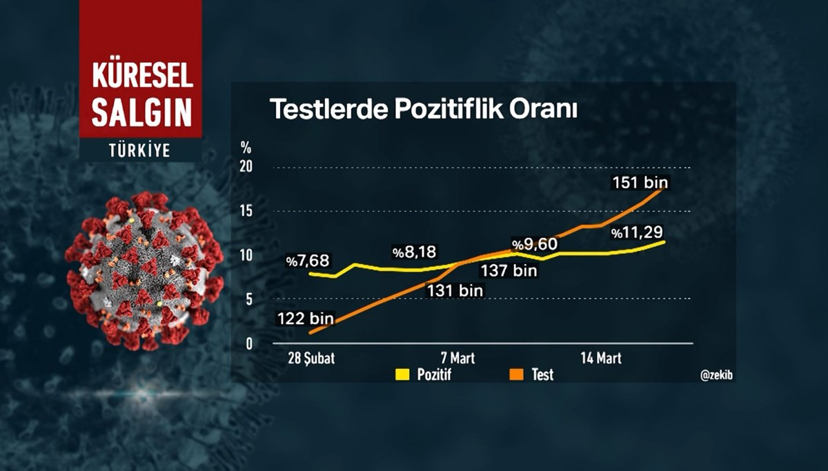 Prof.  Dr.  Tükek: We are experiencing the third wave.  Death will increase when the number of cases exceeds 20 thousand