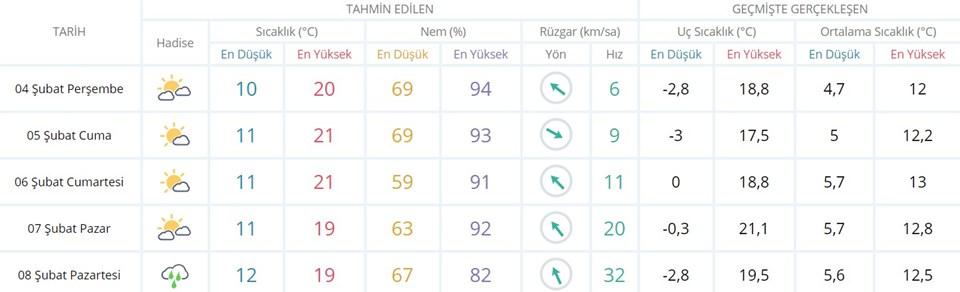 MGM'nin verilerine göre İzmir'in 5 günlük hava durumu tahmini