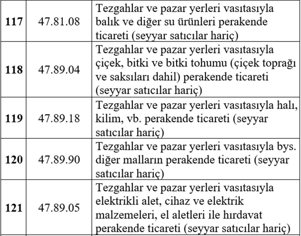 Esnafa hibe desteği detayları belli oldu (Esnafa hibe desteği başvurusu nasıl yapılır?) - 25
