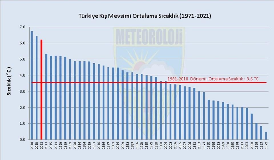 Türkiye'nin yıllara göre en sıcak geçen ilk 10 kış mevsimi şöyle sıralandı
