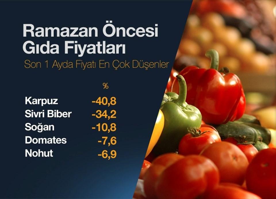 İftarda karpuz yiyeceklere iyi haber. Karpuz haziranda fiyatı en çok düşen gıda ürünü.