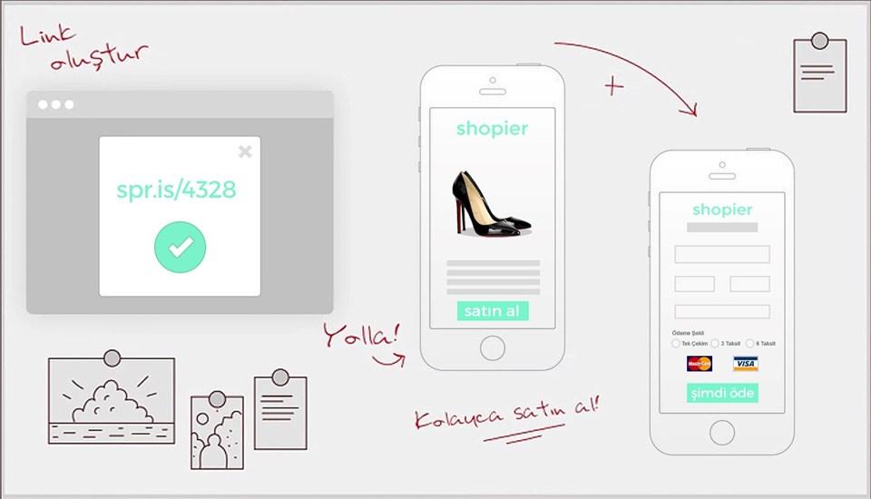 Shopier ödeme sistemi ile alışveriş artık herkes için kolay hale geliyor.