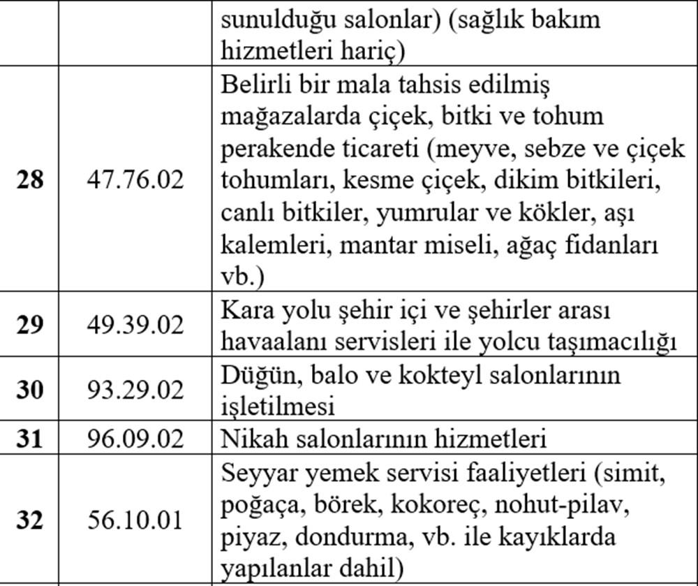Esnafa hibe desteği detayları belli oldu (Esnafa hibe desteği başvurusu nasıl yapılır?) - 7