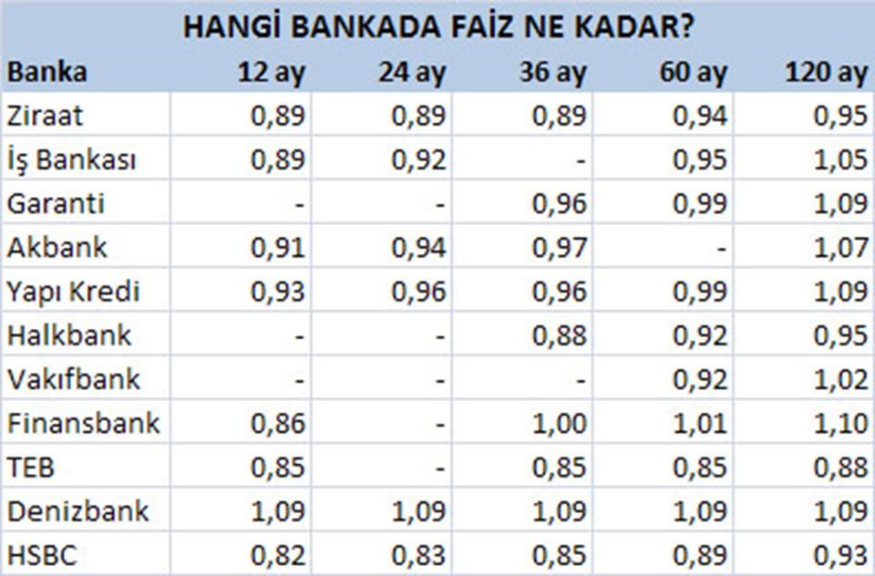 Bankaların masraflar hariç konut kredisi faiz oranları.