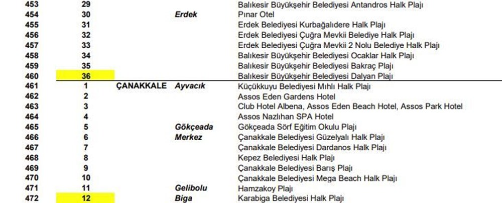 Türkiye'nin mavi bayraklı plajları güncel liste 2021 (En iyi sahiller ve plajlar) - 36
