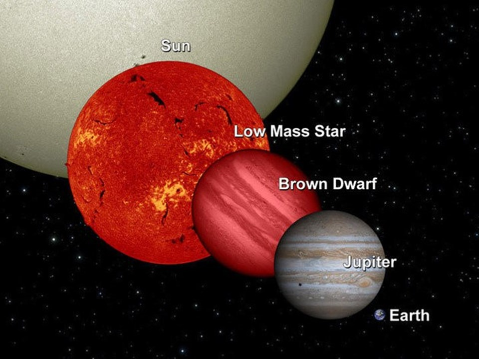 """""""Brown Dwarf"""" olarak tanımlanan WISE 0855, Jüpiter ile boyut ve sıcaklık değerleri açısından büyük benzerlik gösteriyor."""