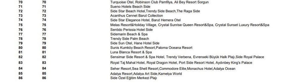Türkiye'nin mavi bayraklı plajları güncel liste 2021 (En iyi sahiller ve plajlar) - 19