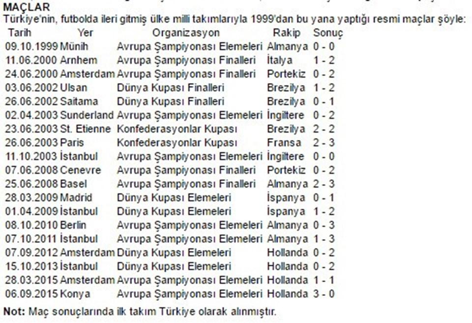 Not: Maç sonuçlarında ilk takım Türkiye olarak alınmıştır.