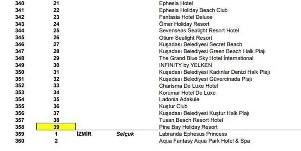 Türkiye'nin mavi bayraklı plajları güncel liste 2021 (En iyi sahiller ve plajlar) - 31