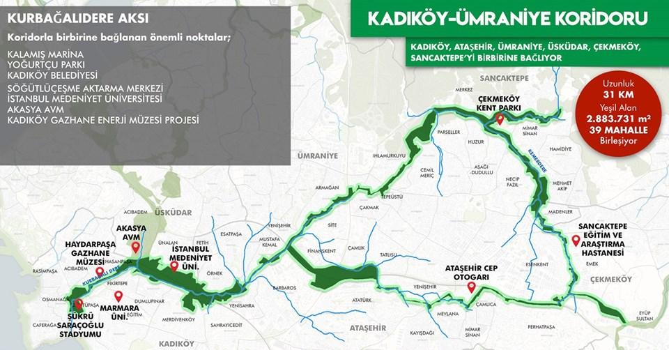 Kadıköy-Ümraniye Koridoru: 31km uzunluğunda, 2.883.731 metrekare yeşil alandan oluşacak.