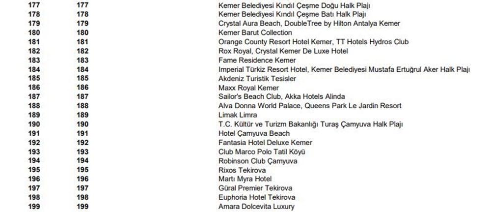 Türkiye'nin mavi bayraklı plajları güncel liste 2021 (En iyi sahiller ve plajlar) - 24