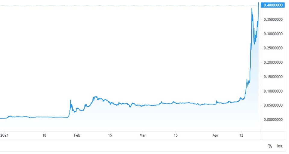 Dogecoin chart for 2021