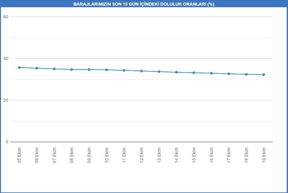 İSKİ'de yer alan 15 günlük baraj doluluk oranı