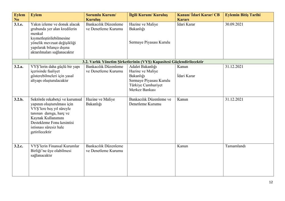 Ekonomik reform paketiyle açıklanan eylemlerin uygulanma takvimi belli oldu - 12