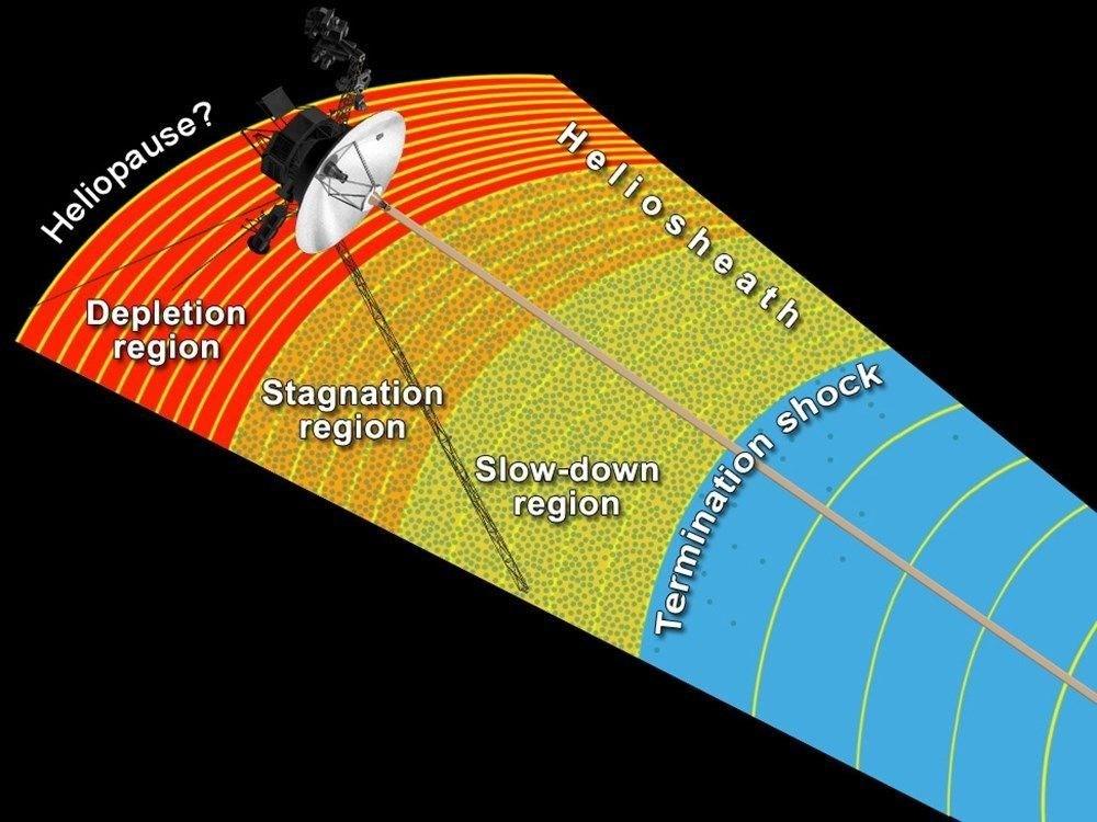 """Voyager 2, 18 milyar kilometre uzaktan """"Merhaba"""" dedi (Türkçe mesaj da taşıyor) - 4"""