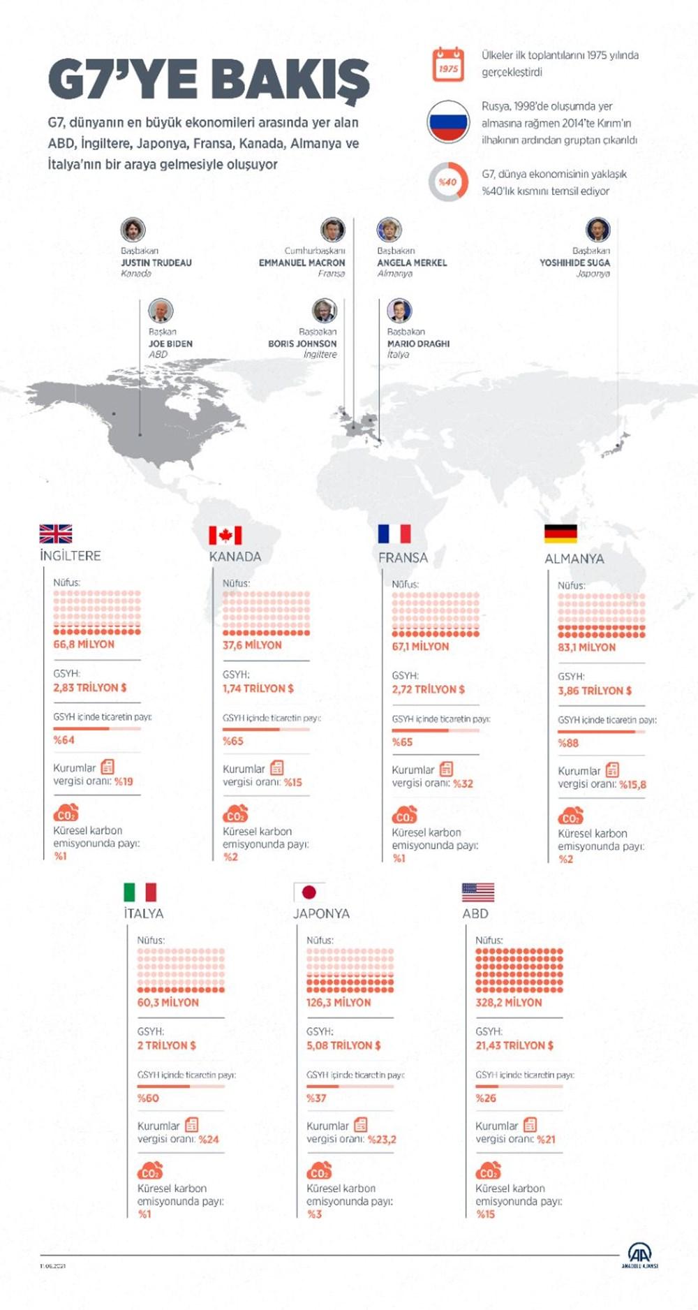 G7 ülkelerinin liderleri İngiltere'de buluştu - 10