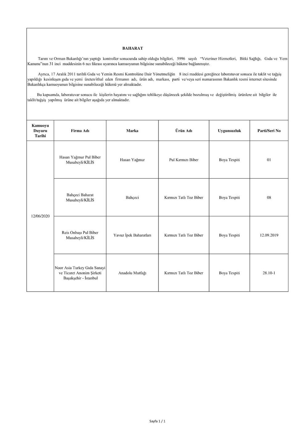 Bakanlık duyurdu: Sahte ürünler listesi - 6