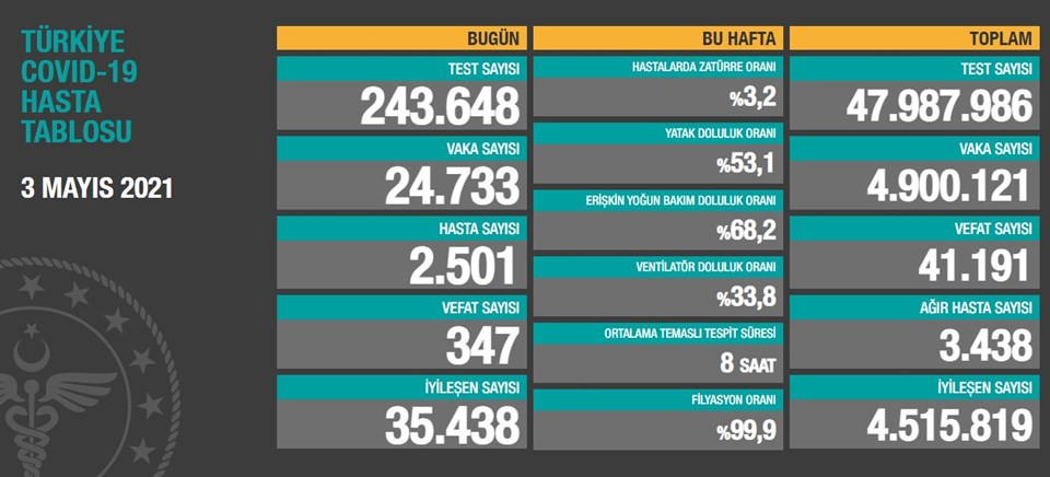 3 Mayıs 2021 corona virüs tablosu: 347 can kaybı, 24 bin 733 yeni vaka | NTV