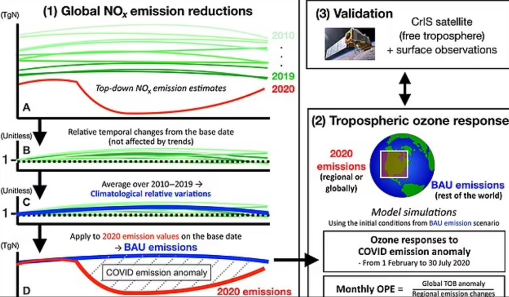 NASA, Covid-19 pandemisi nedeniyle ilan edilen karantinaların hava kirliliğine olan etkisini açıkladı - 3