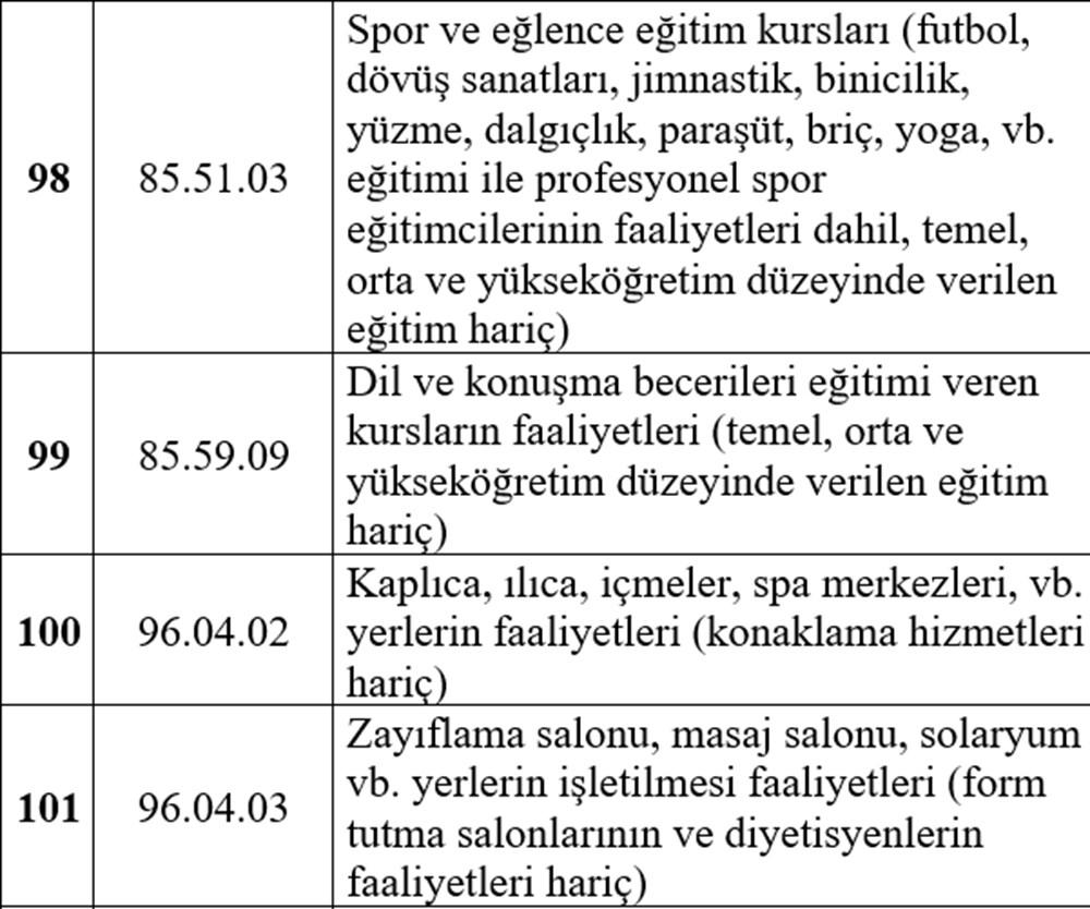 Hibe desteği alabilecek esnaf listesi - 21