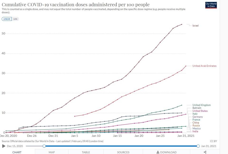 Nüfusunun yüzde 54'ünü aşılayan İsrail şu anda dünyada lider konumda bulunuyor. Kaynak: Our World in Data