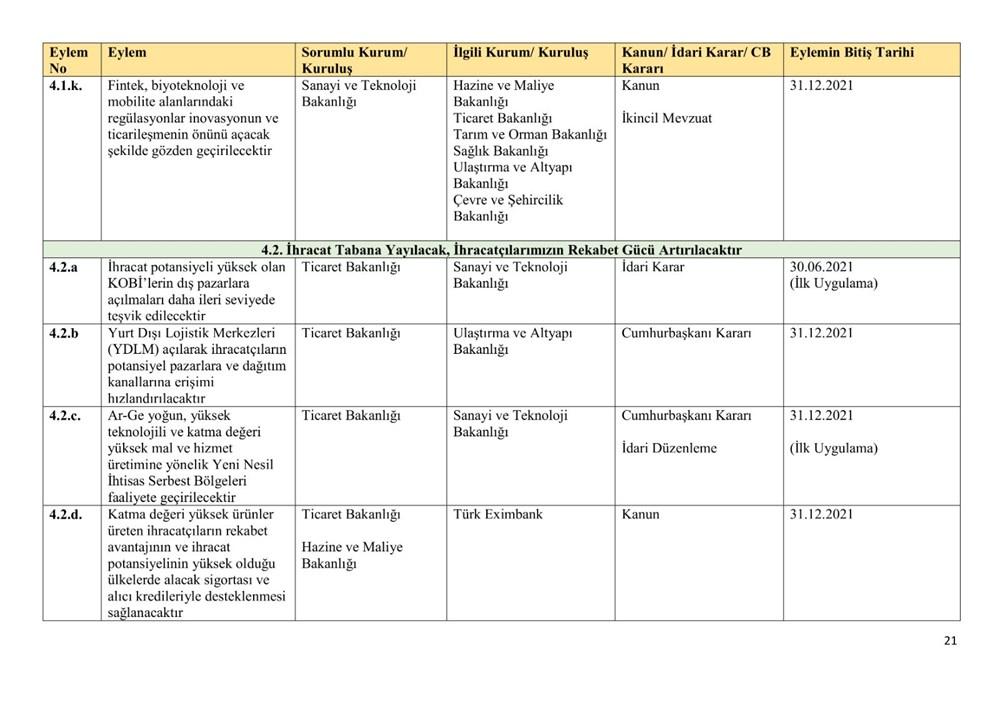 Ekonomik reform paketiyle açıklanan eylemlerin uygulanma takvimi belli oldu - 21