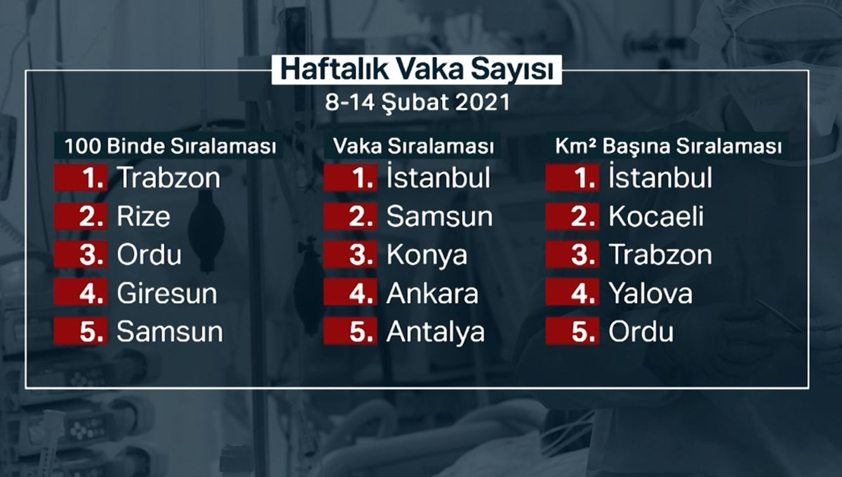 '' Surprise Istanbul, Yalova and Samsun amazing '' (announced Turkey's case map)