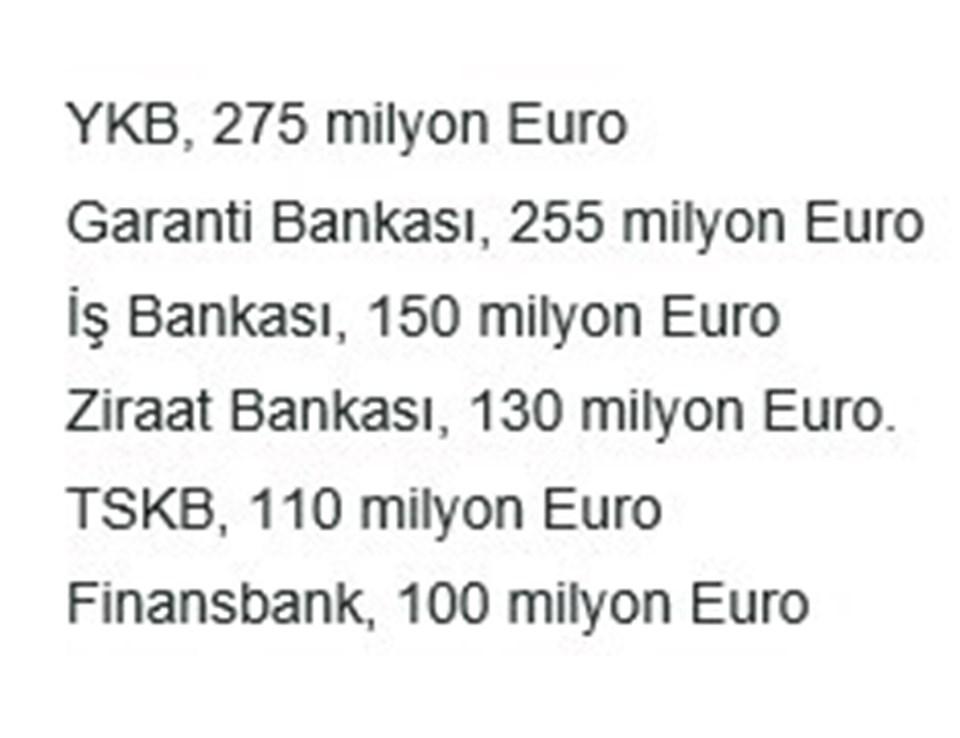 Bankaların kredi payı dağılımı.