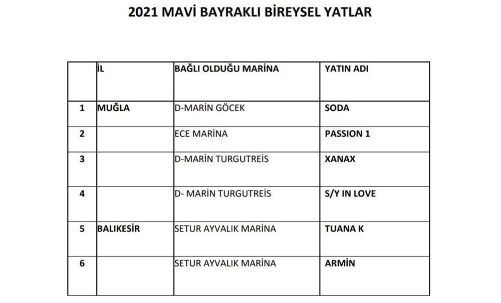 Türkiye'nin mavi bayraklı plajları güncel liste 2021 (En iyi sahiller ve plajlar) - 41