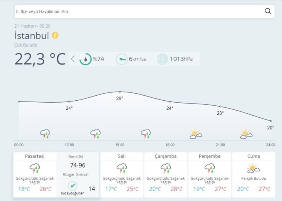 İstanbul'da bu hafta hava nasıl olacak?