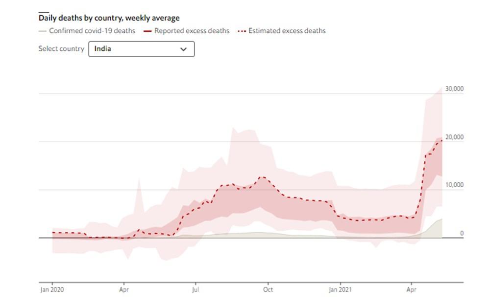The Economist: Pandemi sırasında dünya çapında 7 ile 13 milyon ölüm meydana geldi - 8