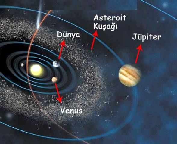 Asteroit Kuşağı sıçramalı evrimi tetikledi'   NTV