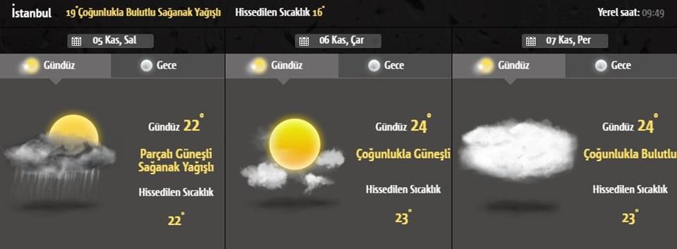 istanbul 3 günlük hava durumu