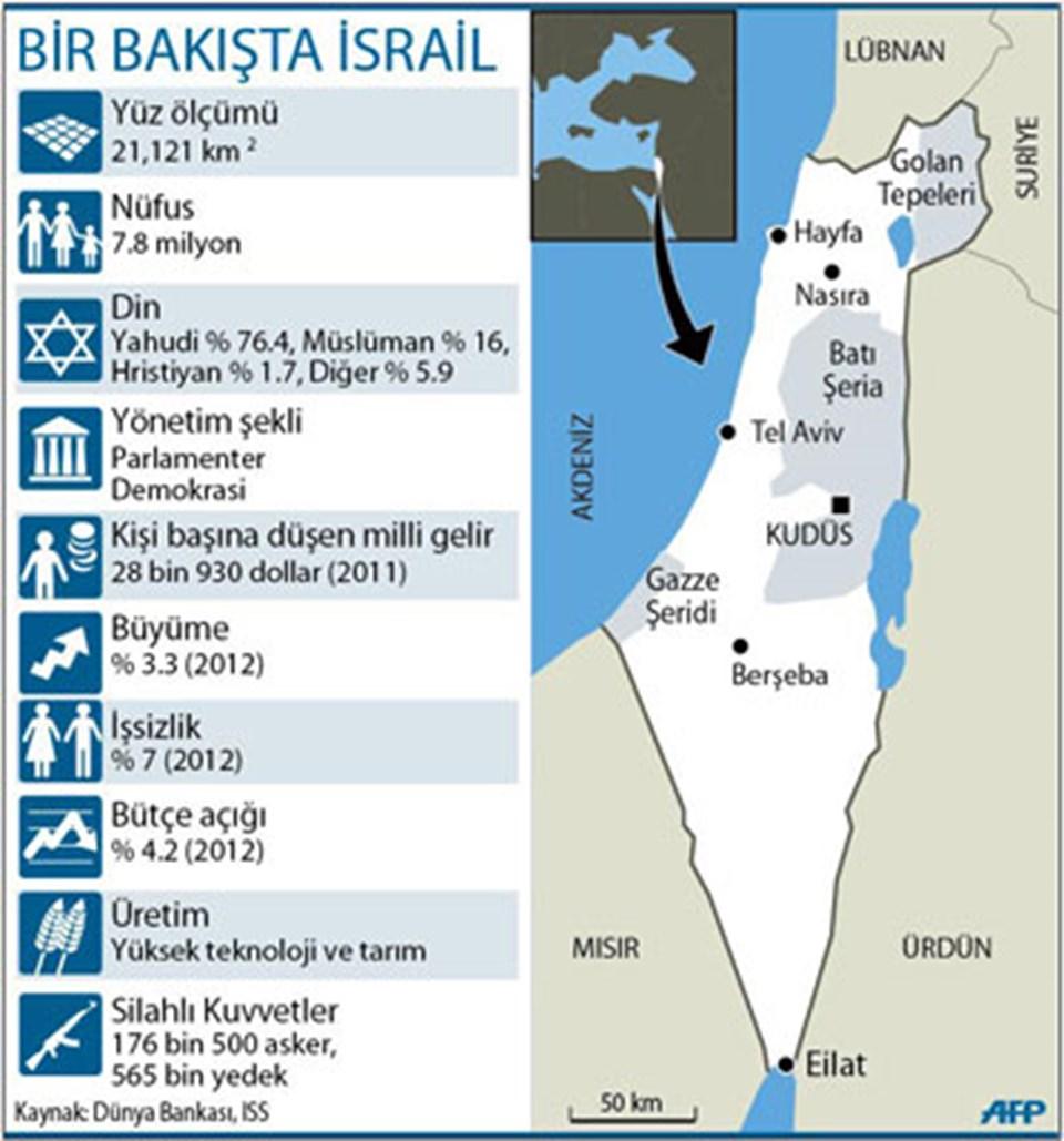 Bir bakışta İsrail(Büyütmek için tıklayın).