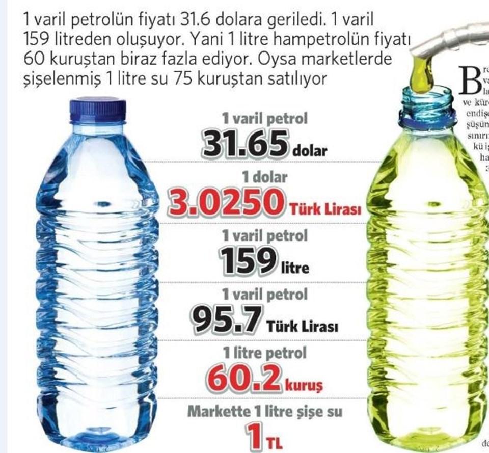 1 litre suyun fiyatı Türkiye'de yaklaşık 1 lira, şu an 1 litre petrol ise 60 kuruş civarı...