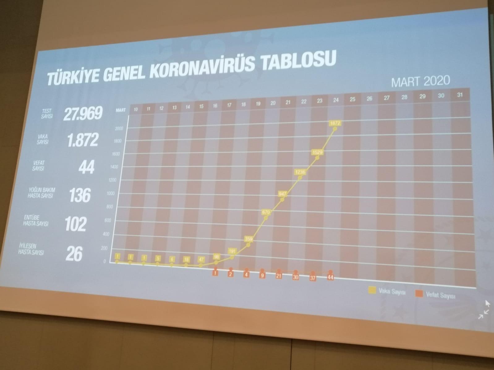 Türkiye Geneli Koronavirüs Tablosu'na göre vaka sayısı 1872, yoğun bakım hasta sayısı 136, entübe hasta sayısı 102, iyileşen kişi 26.