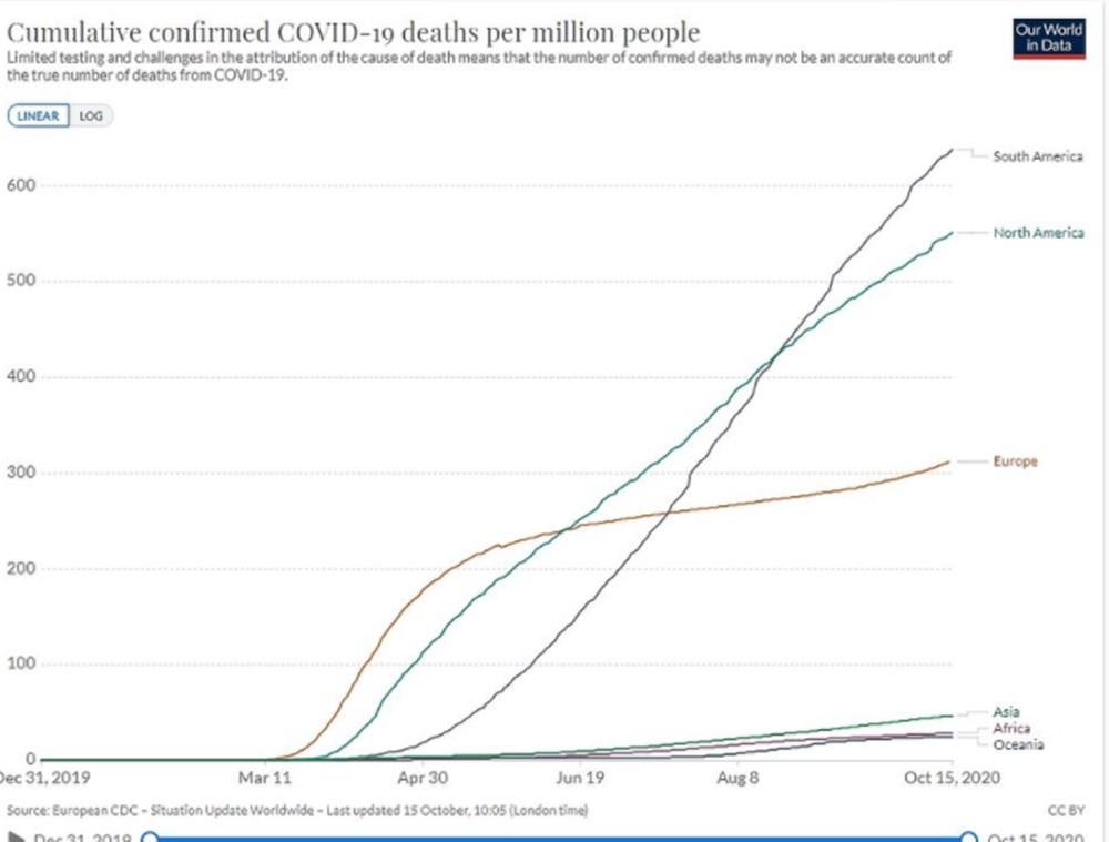Dünyada oransal olarak en fazla Covid-19 ölümü hangi ülkelerde yaşandı? - 8