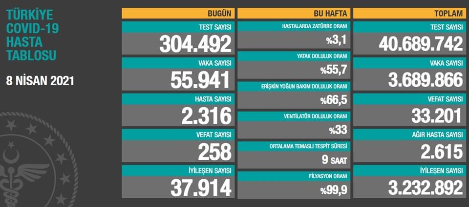 8 Nisan 2021 corona virüs tablosu: 258 can kaybı, 55 bin 941 yeni vaka | NTV