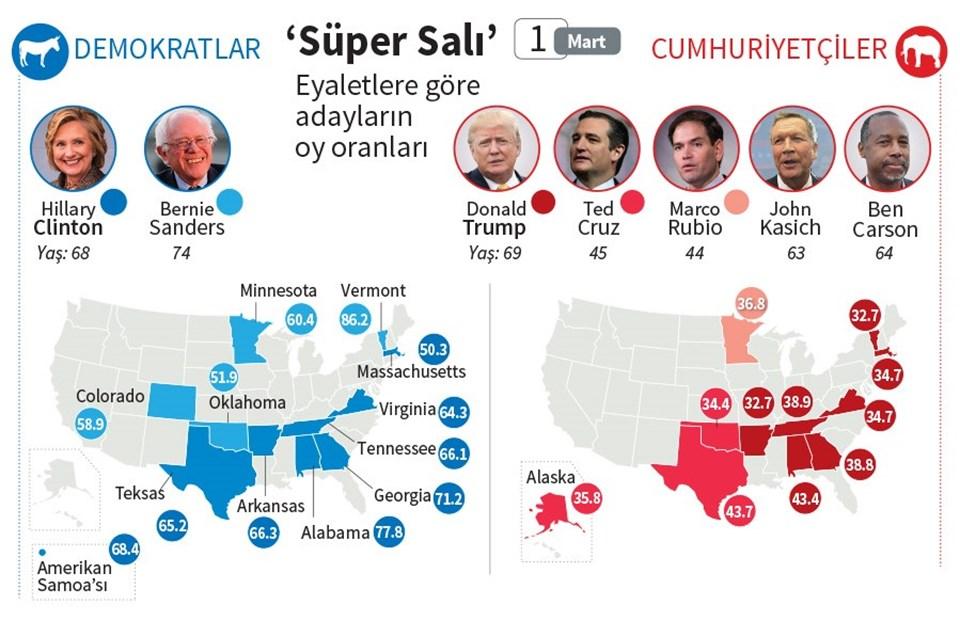 ABD başkan aday adaylarının Süper Salı'da eyaletlere göre aldıkları oy oranları.