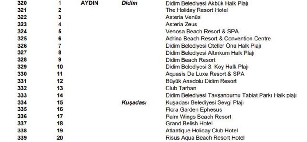 Türkiye'nin mavi bayraklı plajları güncel liste 2021 (En iyi sahiller ve plajlar) - 30