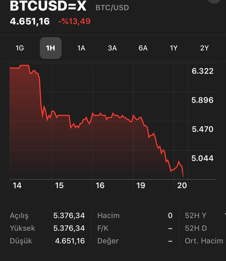Bitcoin haftalıkgrafik, 8 iş günü arka arkaya değer kaybediyor...