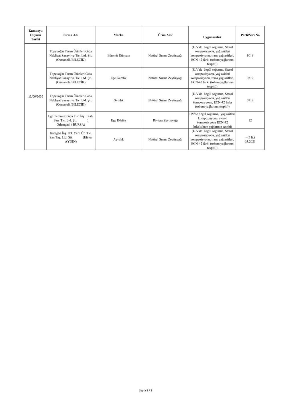 Bakanlık duyurdu: Sahte ürünler listesi - 10