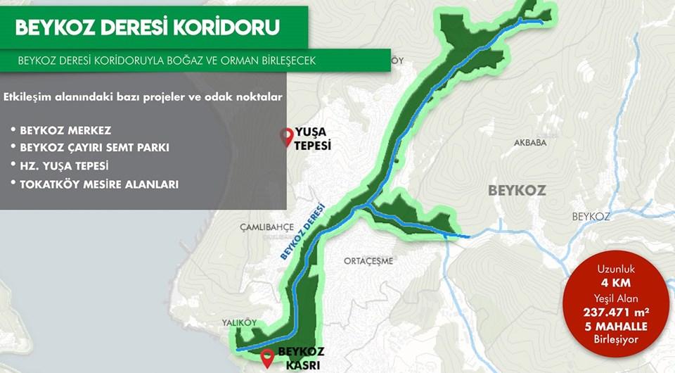 Beykoz Deresi Koridoru: 4km uzunluğunda, 237.471 metrekare yeşil alandan oluşacak.