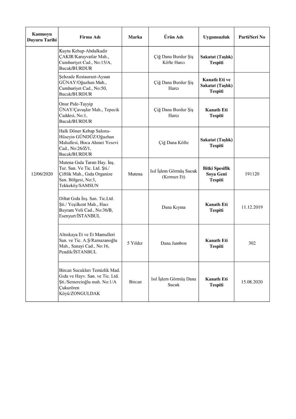 Bakanlık duyurdu: Sahte ürünler listesi - 13