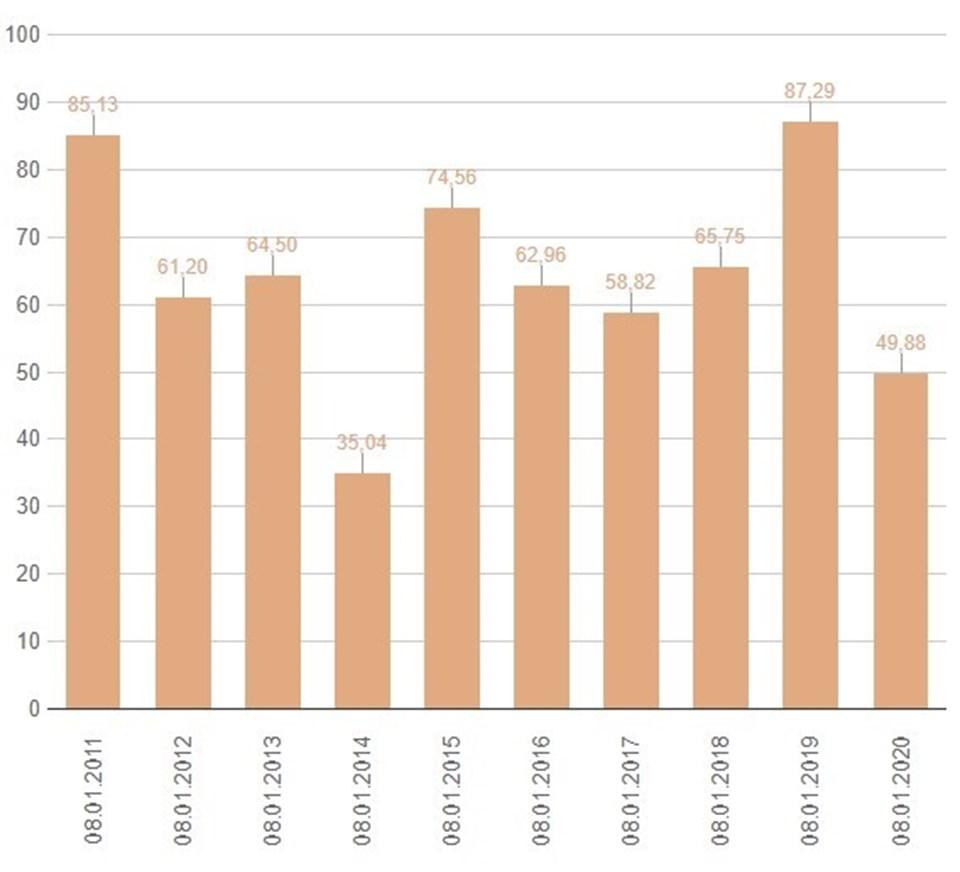 İstanbul'da son 10 yılın baraj doluluk oranları.