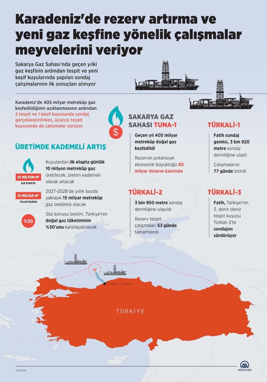 Karadeniz'de yeni rezerv: 135 milyar metreküp - 4