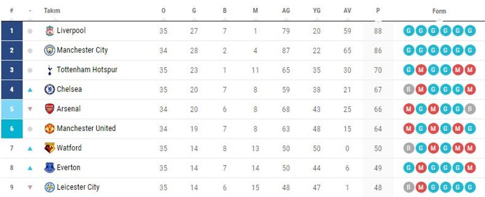 Liverpool'dan bir maç eksiği bulunan Manchester City, Premier Lig sıralamasında rakibinin 2 puan gerisinde, ikinci sırada yer alıyor.