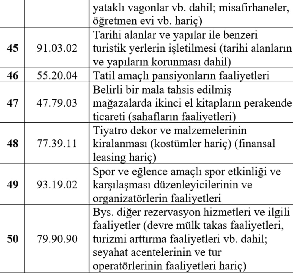 Hibe desteği alabilecek esnaf listesi - 11