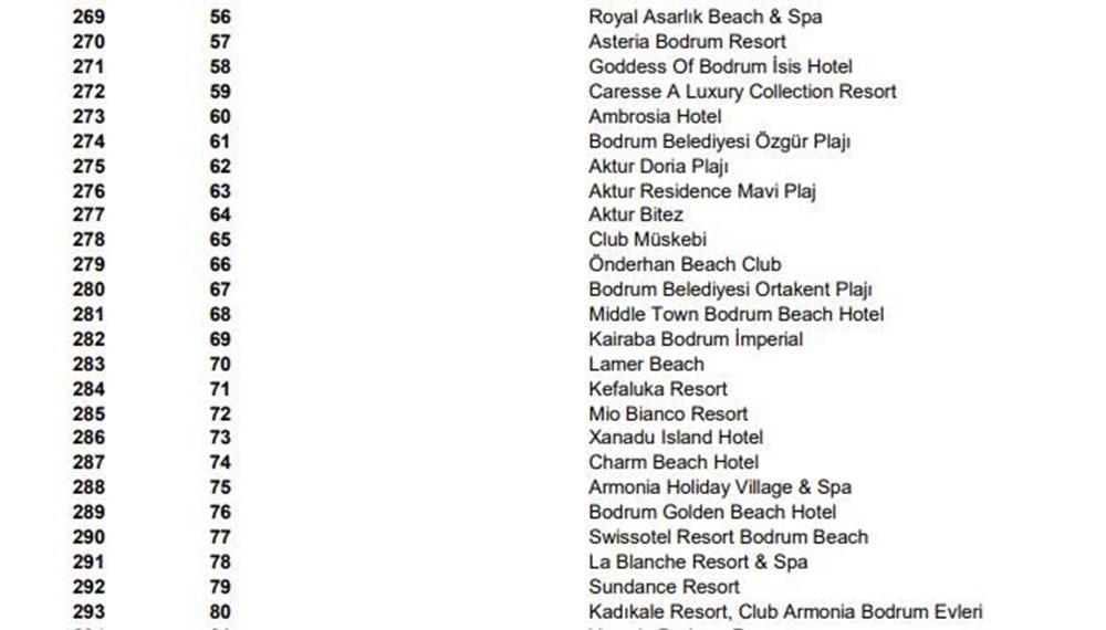 Türkiye'nin mavi bayraklı plajları güncel liste 2021 (En iyi sahiller ve plajlar) - 28